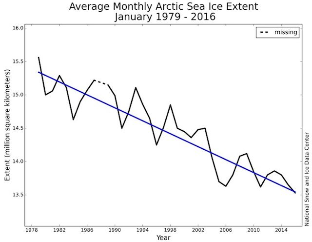 Arctic Sea ice declining average