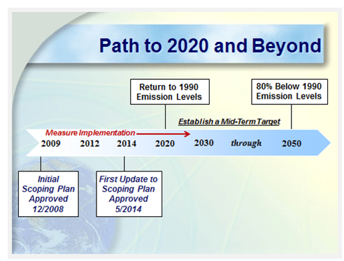 California AB32 - the path to 2020